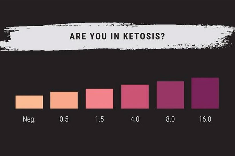 ketos diet urine strips not accurate