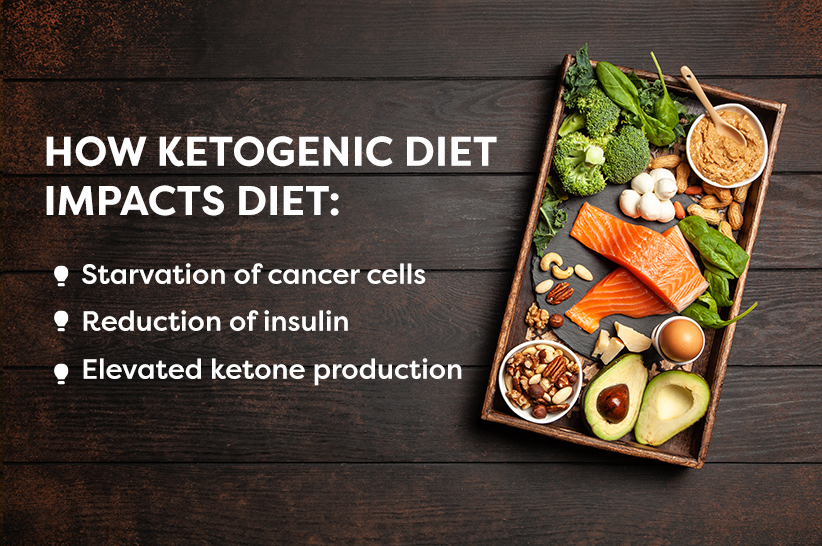 ketogenic diet and colon cancer