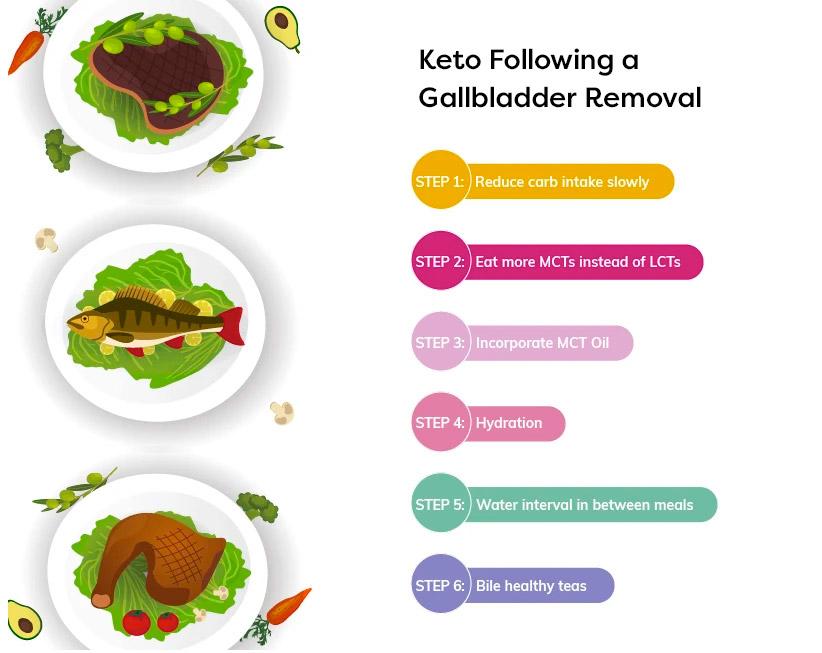 does keto diet cause gallbladder problems?