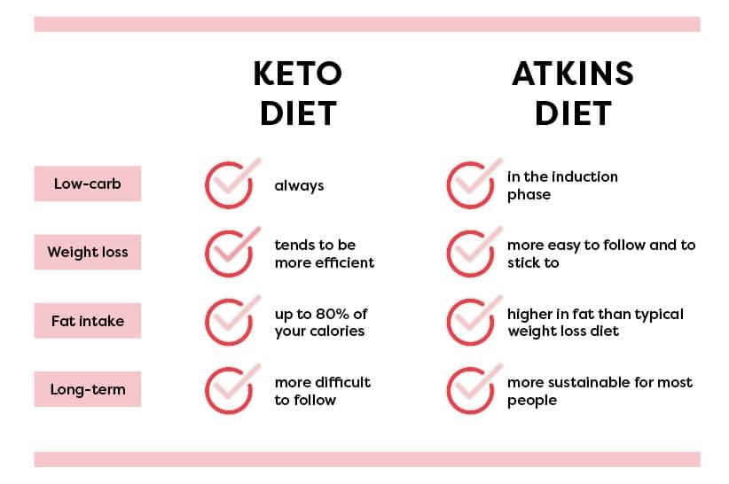 keto diet same as atkins